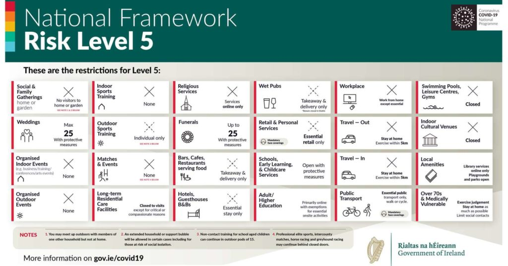 Graphic showing restrictions enforced in Ireland at Level 5 Covid-19